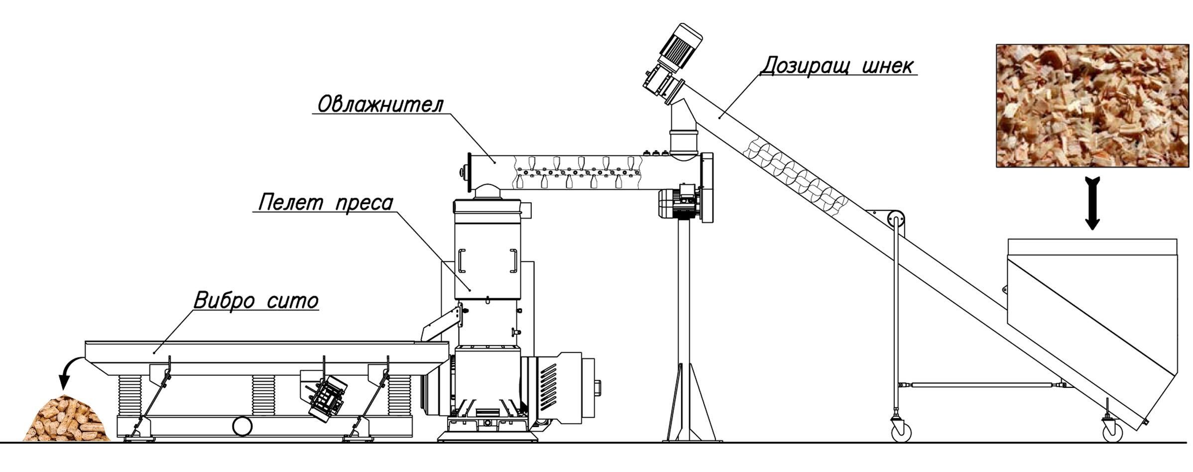 Линия за производство на пелети
