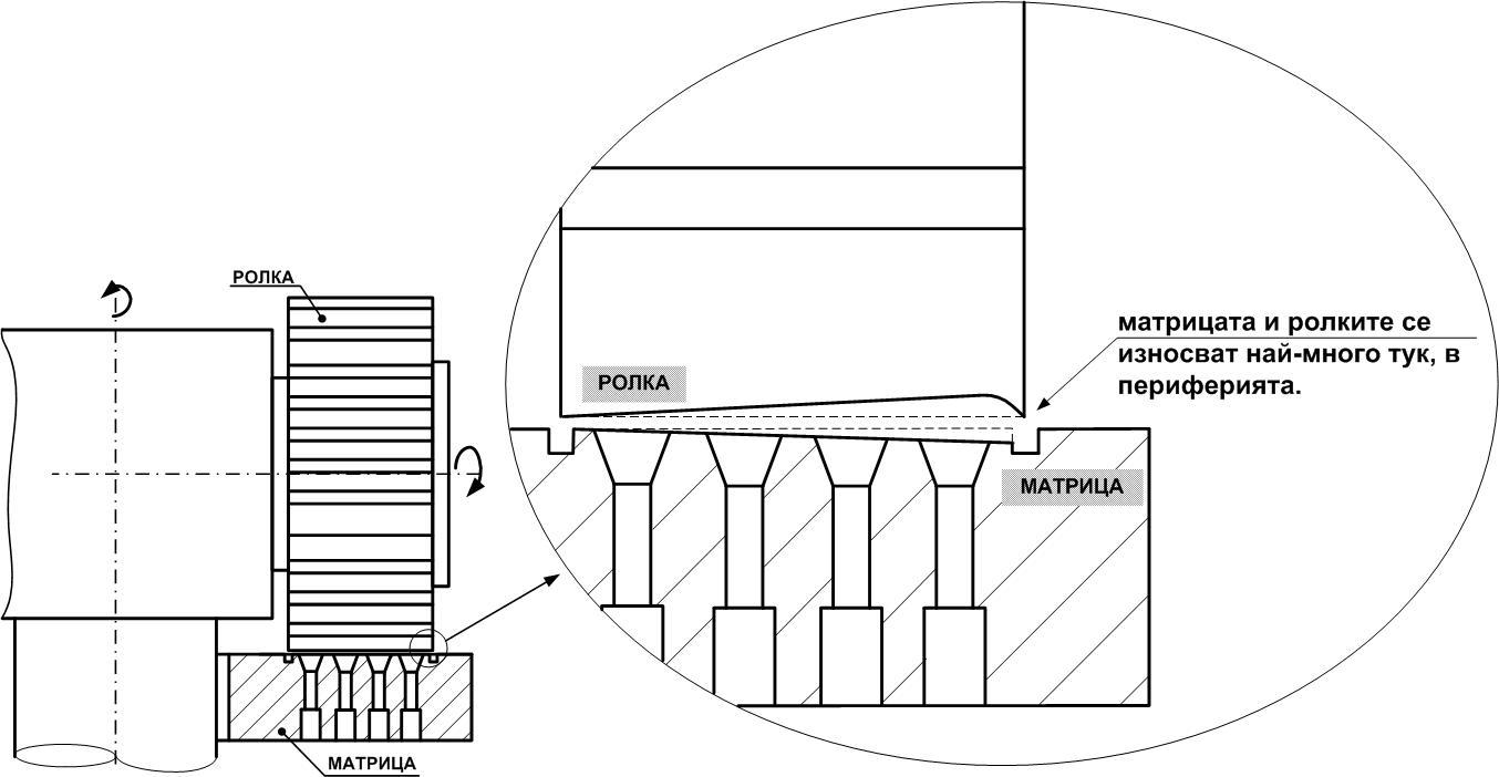 износване на ролки и матрици за пелети